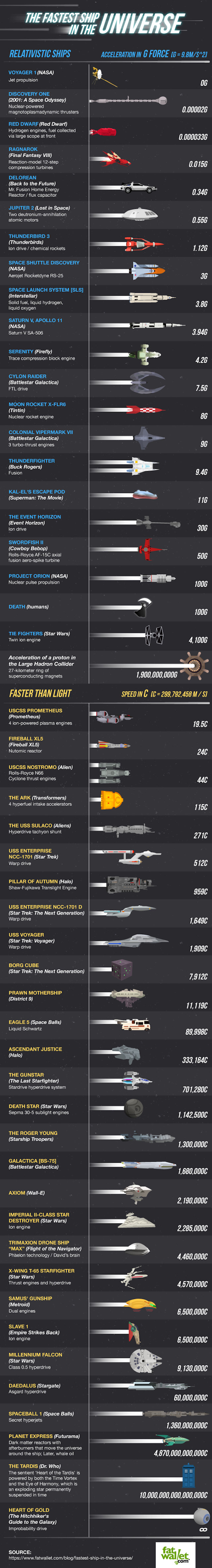 fastest-spaceships-infographic-full